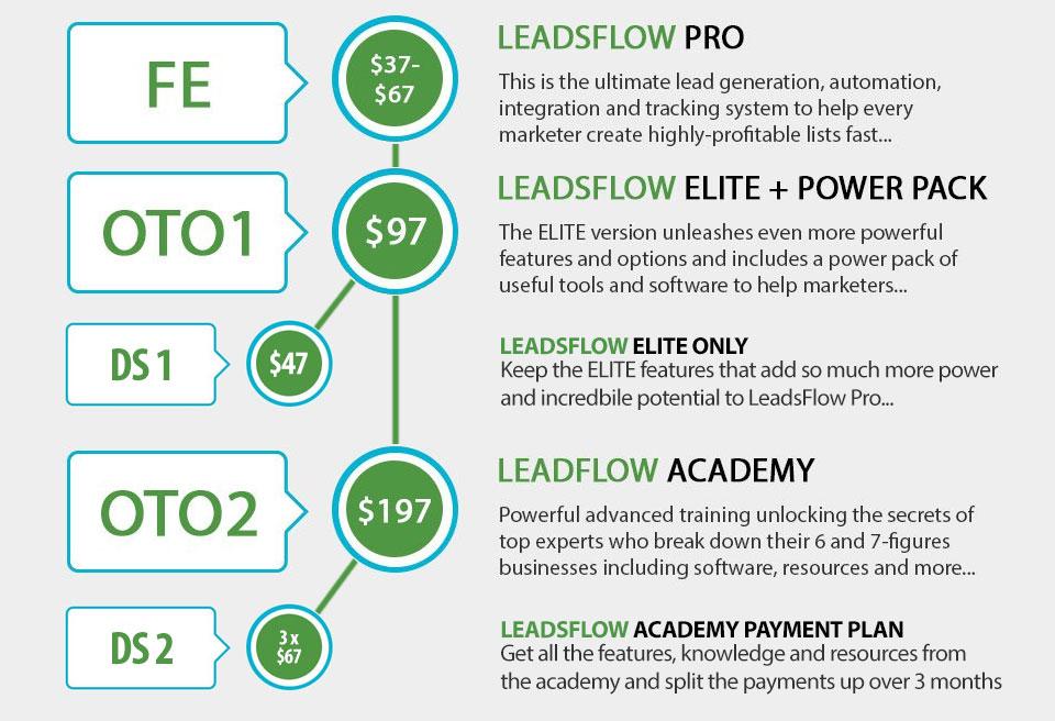 Leads Flow Pro Funnel